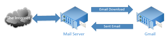 Gmail to Email Service